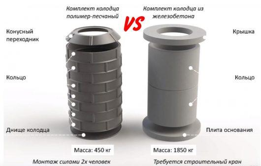 Сравнение кессонов из бетонных и полимерно песчаных колец